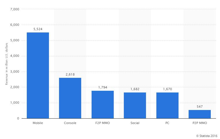 Mobile-Gaming-Statistics-2016